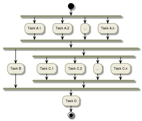 Processing nodes & parallelism — Developer Cloud Sandbox 1.0 ...