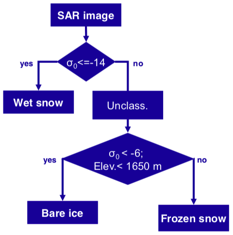 Snow and ice classification — Ellip 0 2 documentation
